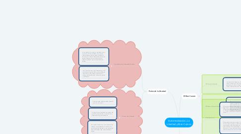 Mind Map: Autorrealización, La Libertad y Bien Común