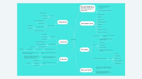 Mind Map: LOGISTICA