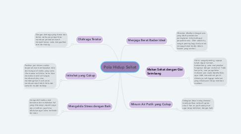 Mind Map: Pola Hidup Sehat