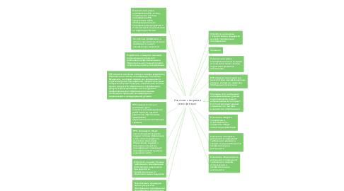Mind Map: Национальная рамка квалификаций.