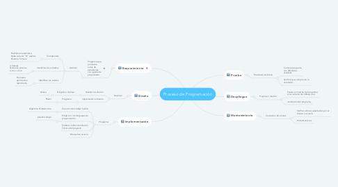 Mind Map: Proceso de Programación