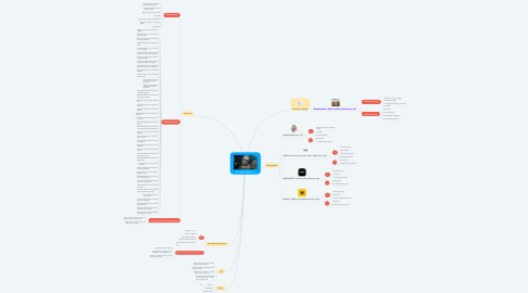 Mind Map: Как поднять бабла 777