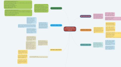 Mind Map: METODOLOGIAS ANALISIS DE PUESTO DE TRABAJO