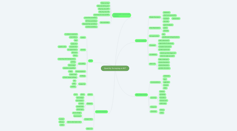 Mind Map: Quantity Surveying at WIT