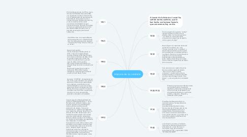 Mind Map: Historia de la coteleria