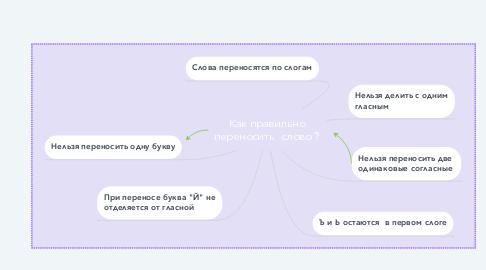 Mind Map: Как правильно переносить  слово ?