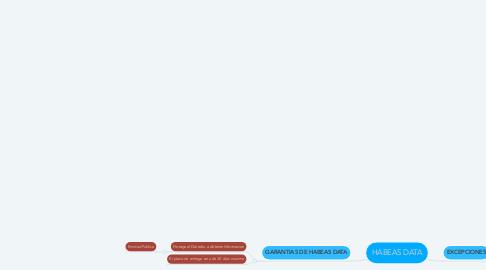 Mind Map: HABEAS DATA