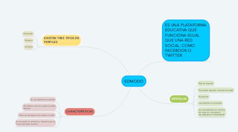 Mind Map: EDMODO