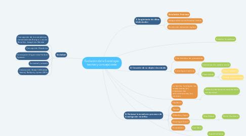 Mind Map: Evolución de la Sociología: teorias y concepciones