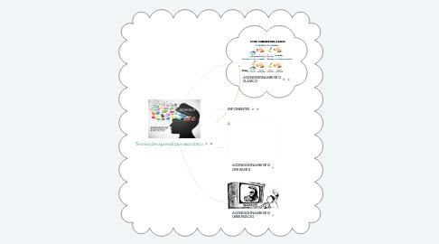 Mind Map: Teorías del aprendizaje asociativo