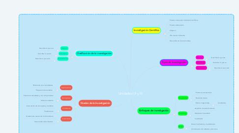 Mind Map: Unidades I,II y III