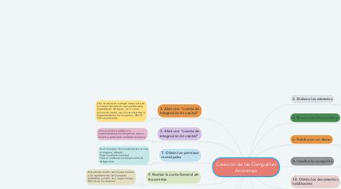 Mind Map: Creación de las Compañías Anónimas