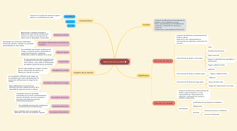 Mind Map: MERCADO DE VALORES