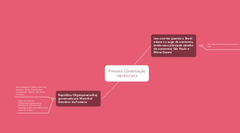 Mind Map: Primeira Constituição republicana
