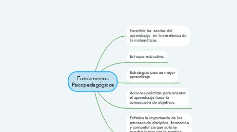 Mind Map: Fundamentos Psicopedagógicos