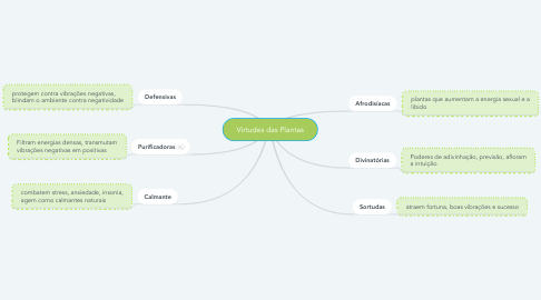 Mind Map: Virtudes das Plantas