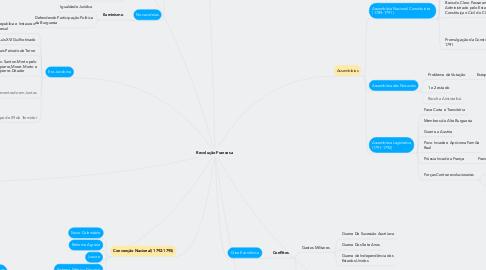 Mind Map: Revolução Francesa