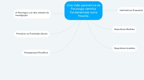 Mind Map: Uma Visão panoramica da Psicologia cientifica Fundamentada numa Filosofia.