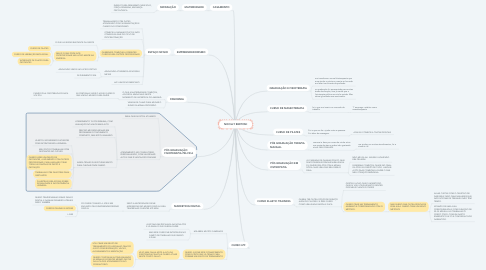 Mind Map: NICOLLY BERTONI