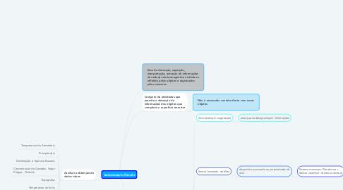 Mind Map: Sensoriamento Remoto