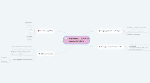 Mind Map: Linguagem: O que é e como funciona