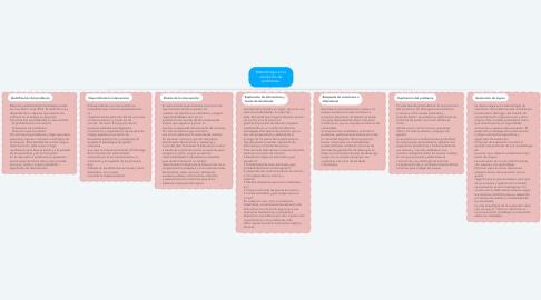 Mind Map: Metodología en la resolución de problemas.
