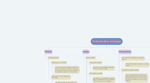 Mind Map: Evolución de la sociología