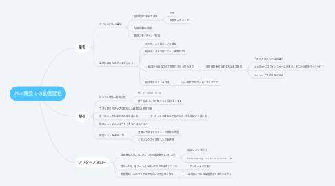 Mind Map: Web商談での動画配信