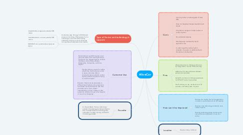 Mind Map: AliveCor