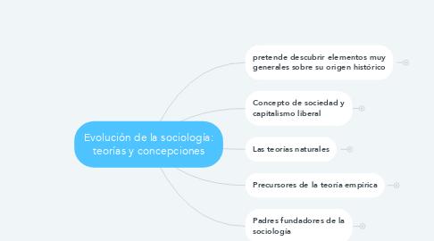 Mind Map: Evolución de la sociología: teorías y concepciones