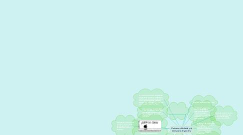 Mind Map: Caricatura Mafalda y la Dictadura Argentina