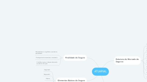 Mind Map: ATUARIAL
