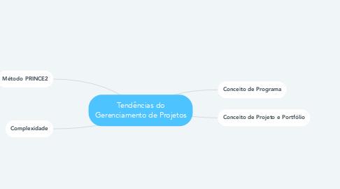 Mind Map: Tendências do Gerenciamento de Projetos