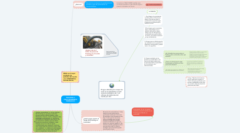 Mind Map: FRACKING ó FRACTURAMIENTO HIDRÁULICO