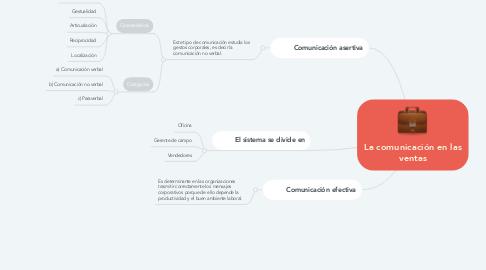 Mind Map: La comunicación en las ventas