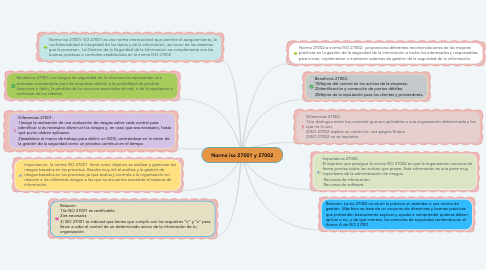 Mind Map: Norma iso 27001 y 27002