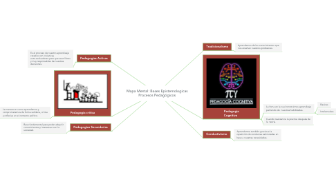 Mind Map: Mapa Mental: Bases Epistemologicas Procesos Pedagógicos