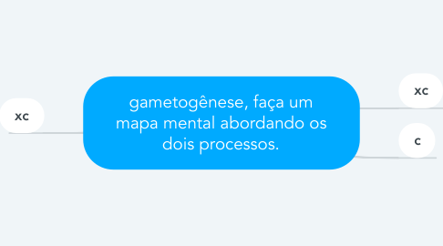 Mind Map: gametogênese, faça um mapa mental abordando os dois processos.