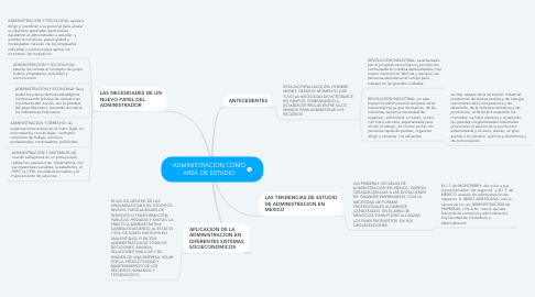 Mind Map: ADMINISTRACION COMO AREA DE ESTUDIO
