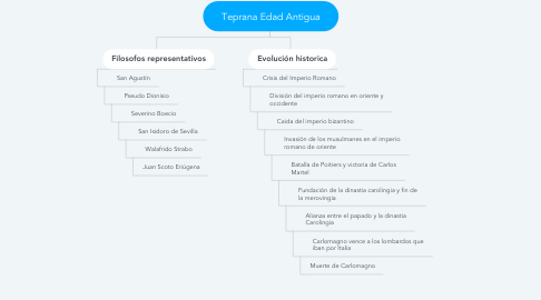 Mind Map: Teprana Edad Antigua