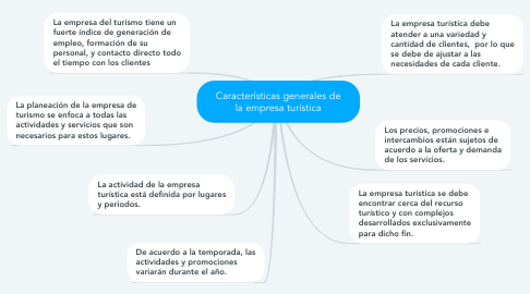 Mind Map: Características generales de la empresa turística