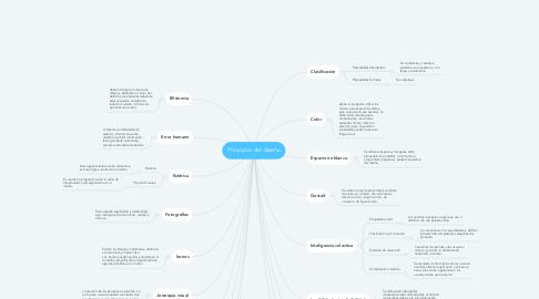 Mind Map: Principios del diseño