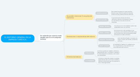 Mind Map: EL ENTORNO GENERAL EN LA EMPRESA TURÍSTICA.