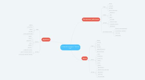 """Mind Map: Интернет-магазин """"Сказка сна"""""""