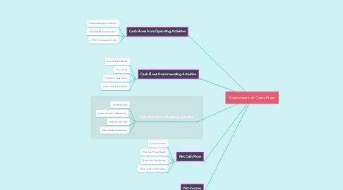 Mind Map: Statement of Cash Flow
