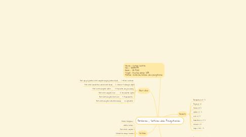 Mind Map: Besaran , Satuan dan Pengukuran .
