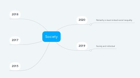 Mind Map: Society