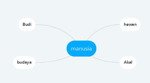 Mind Map: manusia