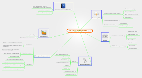 Mind Map: 21st Century Graphic Organizers