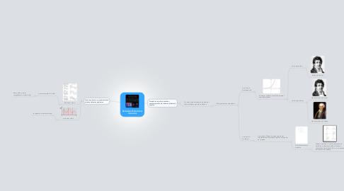 Mind Map: Sistemas Dinâmicos Lineares